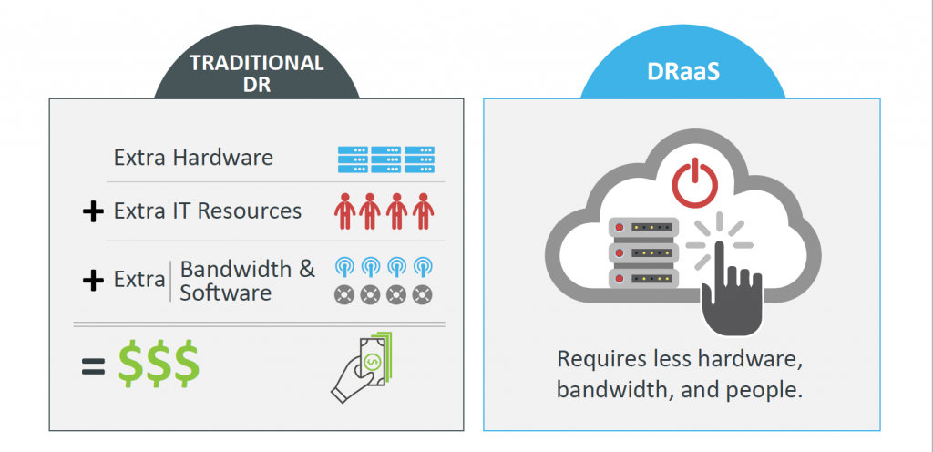 disaster recovery comparison